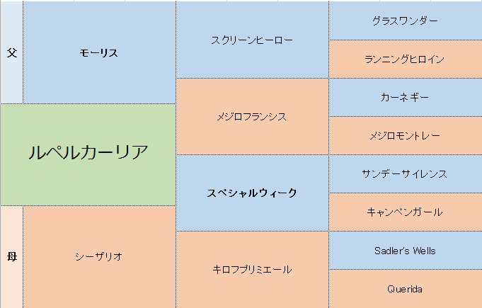 ルペルカーリアの三代血統表