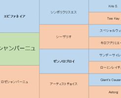 レアシャンパーニュの三代血統表