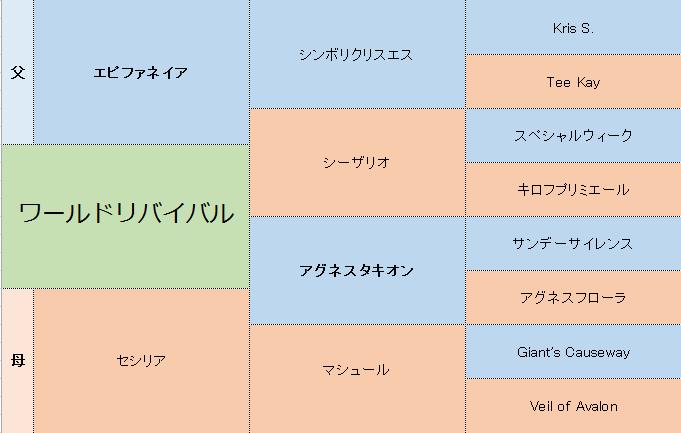 ワールドリバイバルの三代血統表
