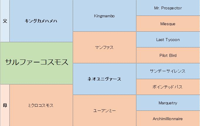 サルファーコスモスの三代血統表