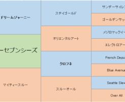 スルーセブンシーズの三代血統表