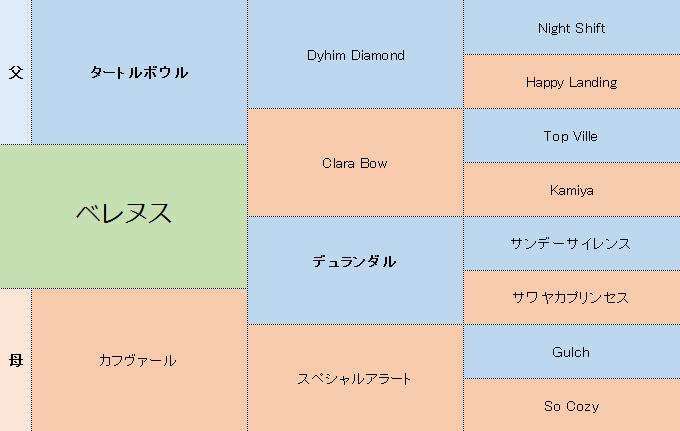 ベレヌスの三代血統表